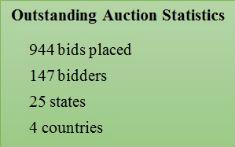 85th Auction key statistics